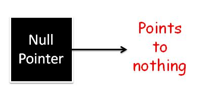 Different Types of Pointers in C Language-TekSlate