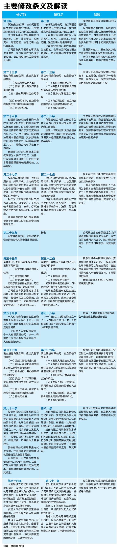 《公司法》修正案新亮點_觀點頻道_財新網