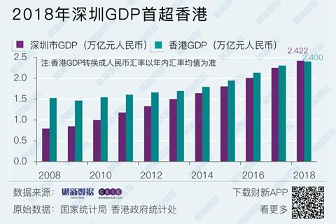 深圳2018年GDP總量首超香港_經濟頻道_財新網