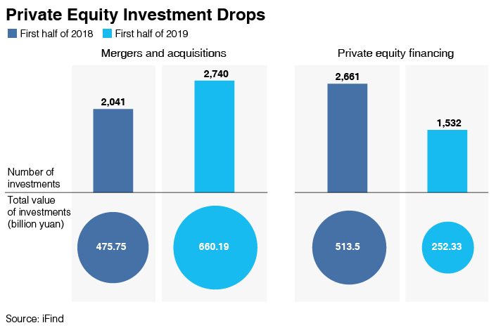 Chart of the Day: China's Private Equity Investment Cools While M&A Picks Up - Caixin Global