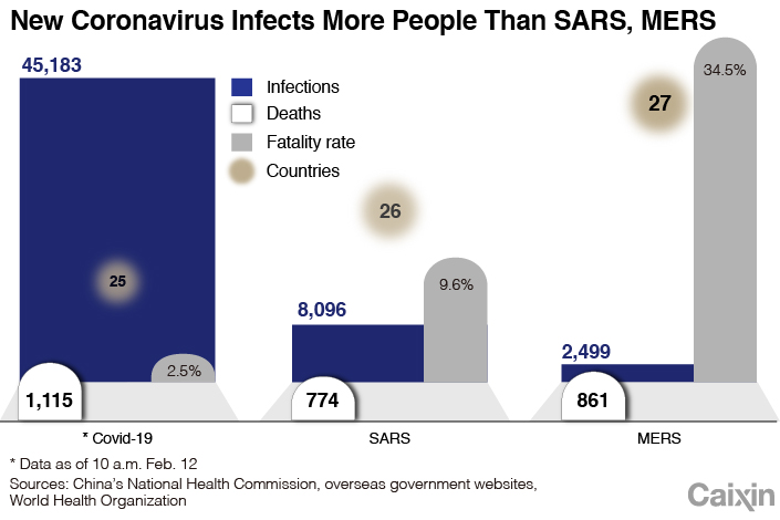 Charts of the Day: How Deadly Is New Coronavirus? - Caixin Global