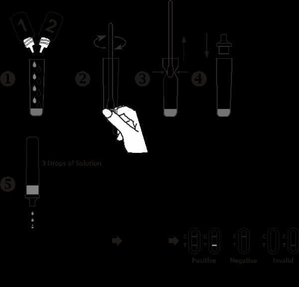 High Sensitivity AllTest Strep B Rapid Test Cassette with