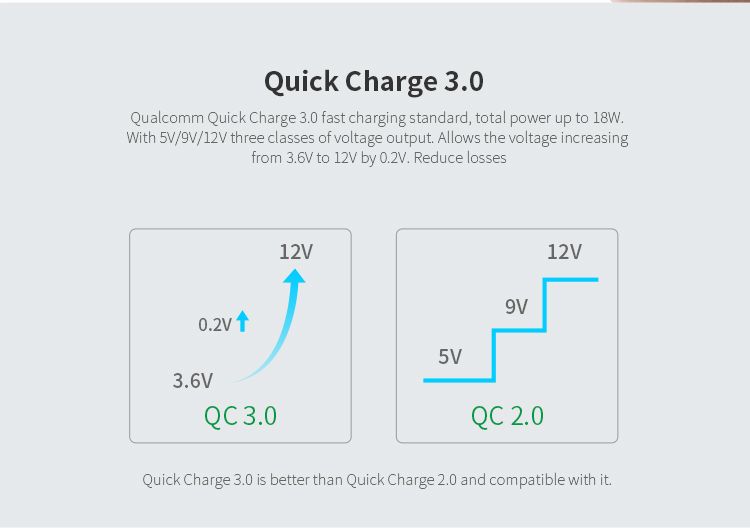 NILLKIN 12V 1.5A/2A/3A Quick Charge 3.0 Wall Charger (CE