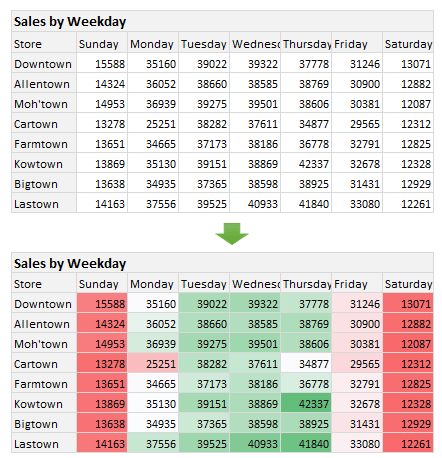 Create a quick heatmap using conditional formatting color scales in Excel