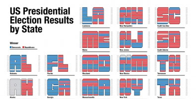 US Elections - Understanding the Swing Vote