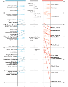 Best cities to live chart from economist also  better visualize places top rh chandoo