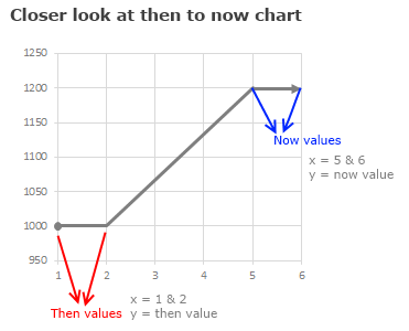 Examining then vs now chart - a closer look at how to create it