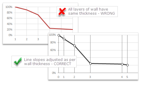 Custom X axis intervals in Excel Charts - How to?