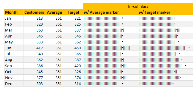 Incell charts with markers for average (or target etc.) in Excel