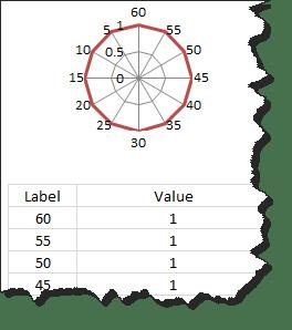 Clock dial set up using Radar chart