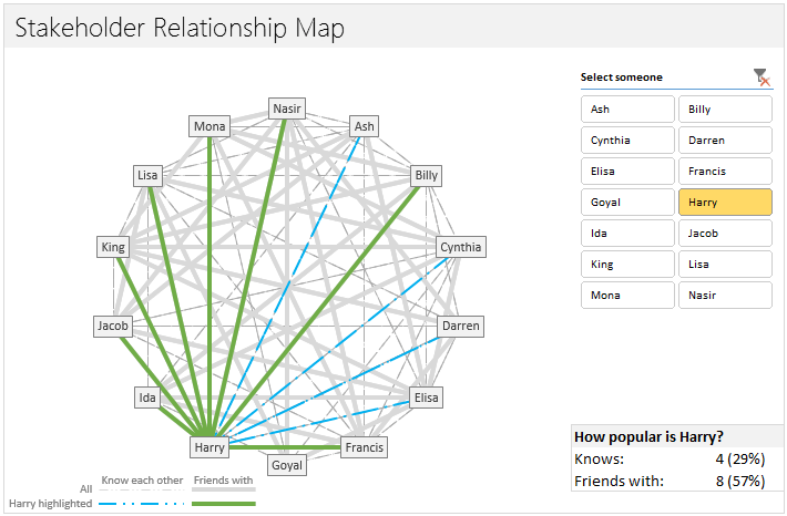 network diagram excel chevrolet impala wiring mapping relationships between people using interactive chart