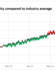 Shaded line chart to compare one value with another also color changing tutorial chandoo learn excel rh