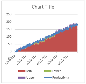 Step 2 - Format Productivity series as line - Shaded line chart in Excel