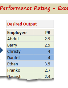 Highlight employees by performance conditional formatting exercise also rating rh chandoo