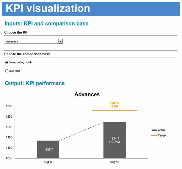 KPI Chart by George Nichkov - snapshot