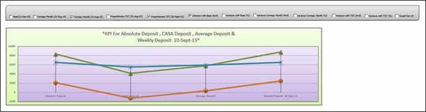 KPI Chart by Ramananda V - snapshot