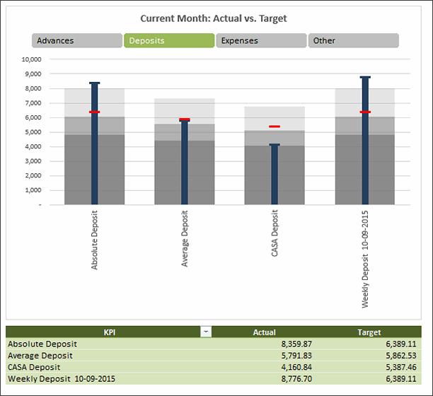 KPI Chart by Janet - snapshot
