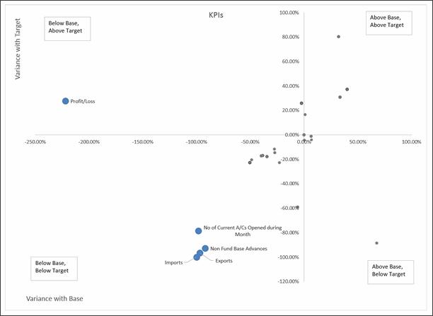 KPI Chart by Wil Davis - snapshot