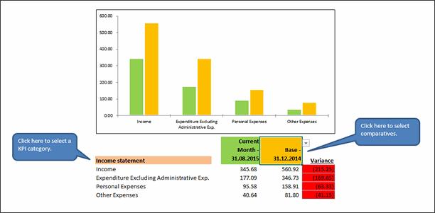 KPI Chart by Wong Chee - snapshot