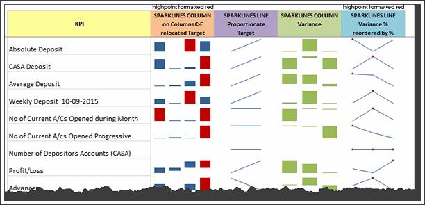 KPI Chart by Jan Turner - snapshot