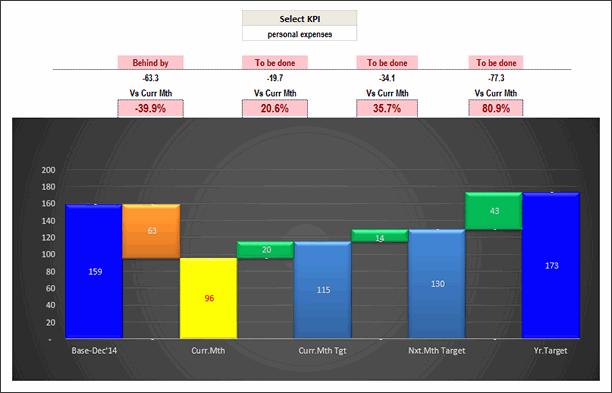 KPI Chart by Kaushik Joshi - snapshot