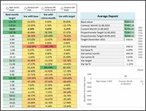 KPI Dashboard by Krishna Teja - snapshot 1