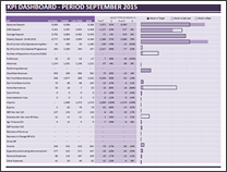 KPI Dashboard by Sasjah De - snapshot 1