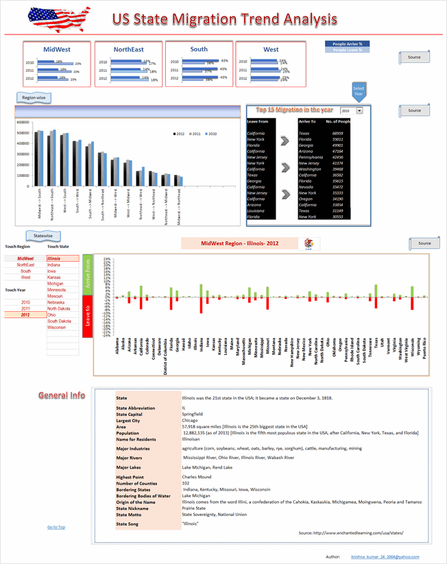 State to state migration dashboard - by krishnakumar - snapshot