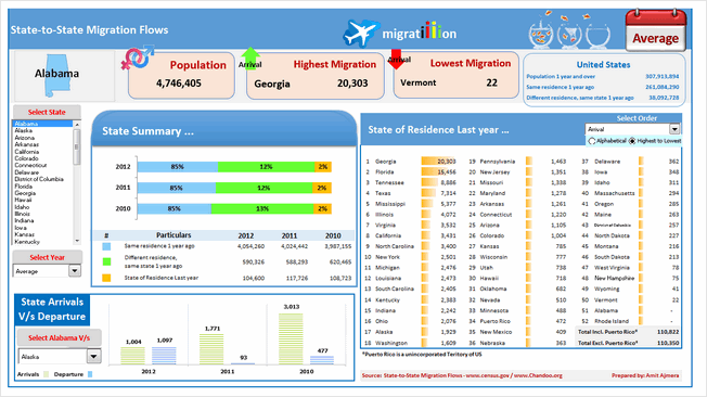 State to state migration dashboard - by Amit Ajmera - snapshot