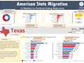 State to state migration dashboard - by 3 - snapshot 2