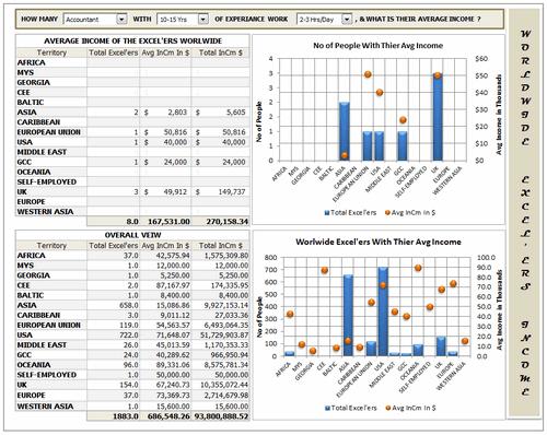 Dashboard to visualize Excel Salaries - by Ganesh Madhyastha - Chandoo.org - Screenshot