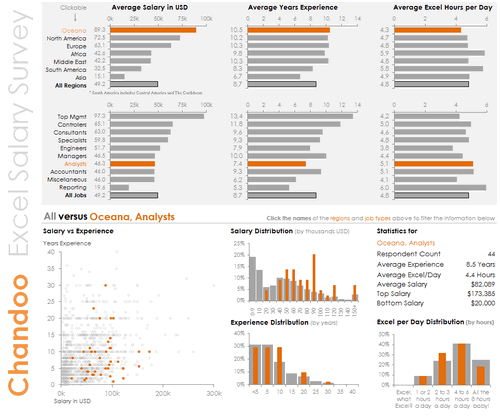 Dashboard to visualize Excel Salaries - by Joey Cherdarchuk - Chandoo.org - Screenshot