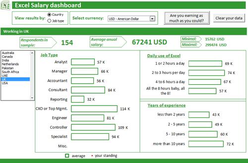 Dashboard to visualize Excel Salaries - by Iva Kožar - Chandoo.org - Screenshot