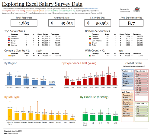 Dashboard to visualize Excel Salaries - by Ben Jones - Chandoo.org - Screenshot