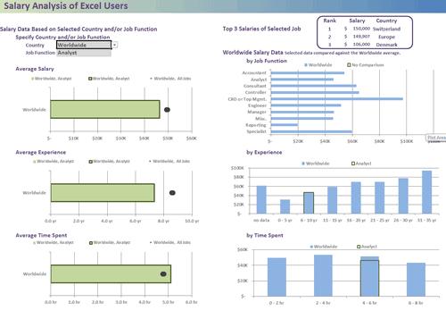 Dashboard to visualize Excel Salaries - by Dustin Corbin - Chandoo.org - Screenshot