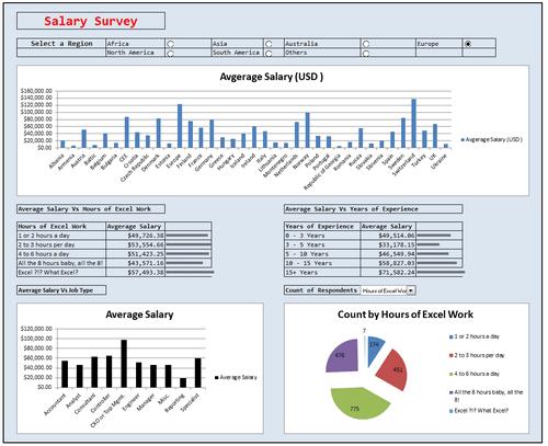 Dashboard to visualize Excel Salaries - by Jairaj Guhilot - Chandoo.org - Screenshot