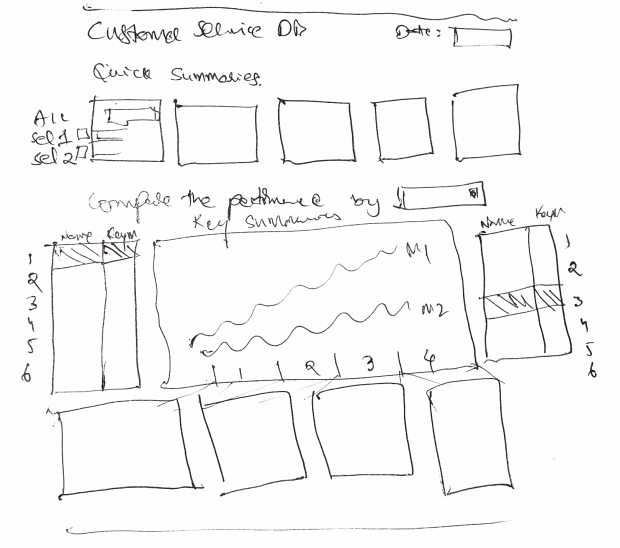 Designing Customer Service Dashboard - Sketch #1