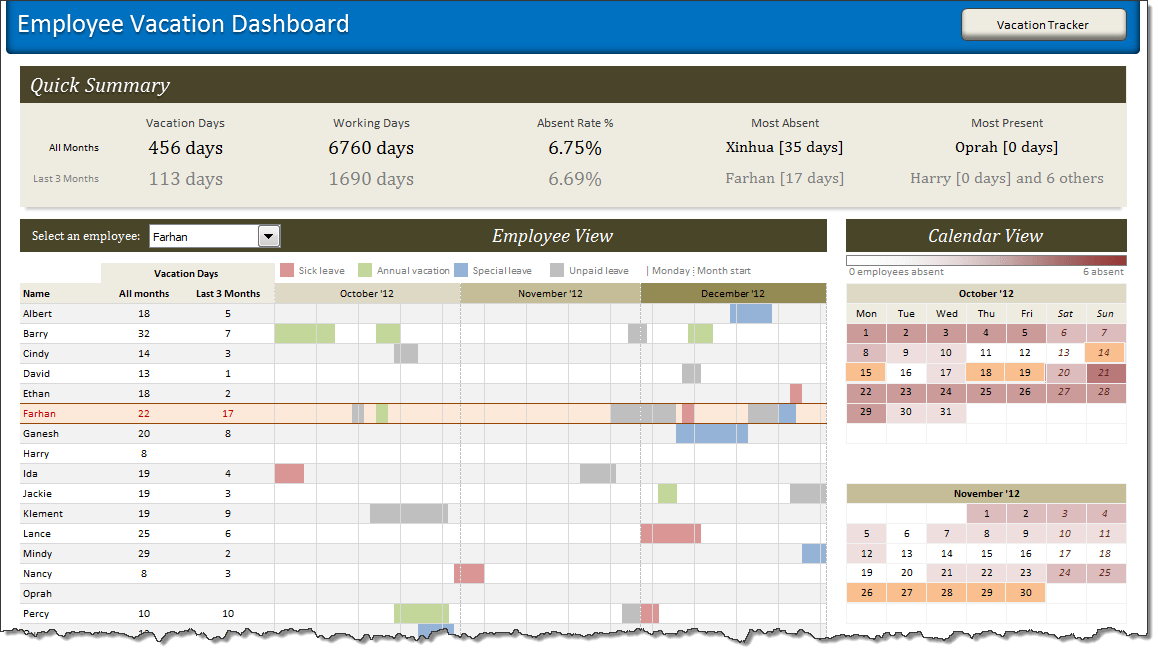 The employee vacation tracker template can help tremendously by permitting supervisors and movement commander to effectively monitor who is the place, and make sure that each track is reasonably allotted excursion … Excel Experts Designing A Dashboard To Track Employee Vacations Case Study
