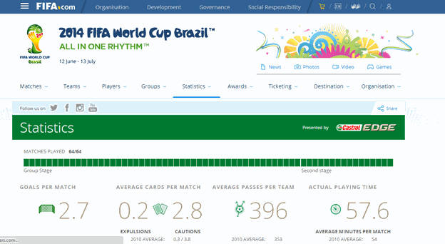 FIFA.com website snapshot. It provided me all the necessary data