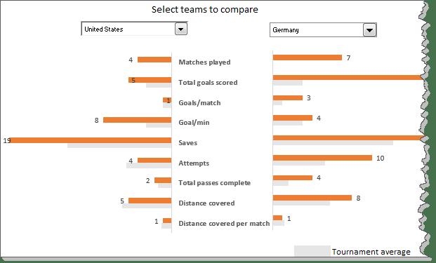 Team comparison chart