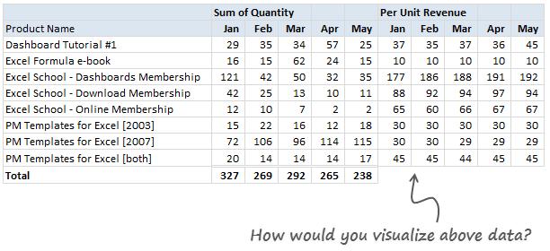 Excel Challenge #2 - Visualize Sales Data