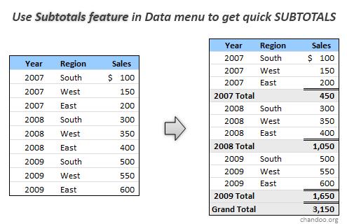 Automatic Subtotals Excel