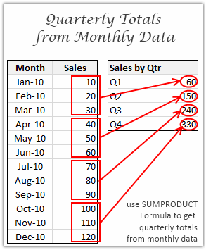 Quarterly Totals from Monthly Data - Excel Formula Howtos