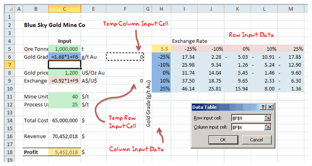 Data Tables & Monte-Carlo Simulations using Excel