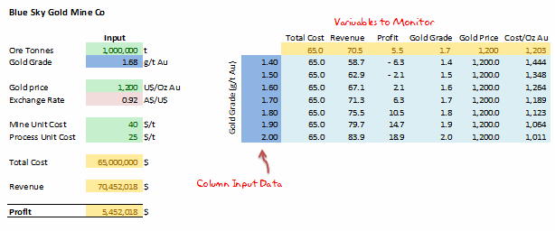 2 way data tables - Example 5 [Data Tables & Monte Carlo Simulations in Excel]