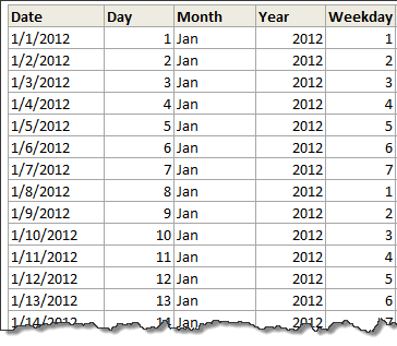 Pivot calendar - Data & formulas to generate a pivot calendar