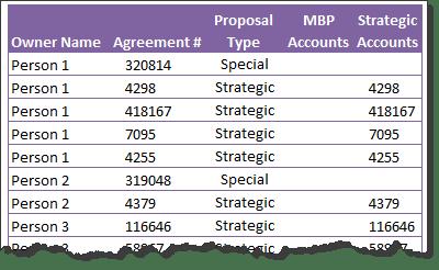 Distinct count using Excel Power Pivot - Sample data