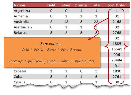 Using sort order calculation in Excel