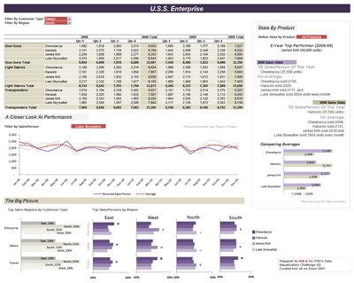 Excel based Sales Dashboard by Arti