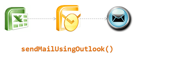Send mails using Excel VBA and Outlook - how to